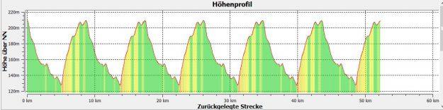 Das Höhenprofil der sechs Runden an der Waldkampfbahn